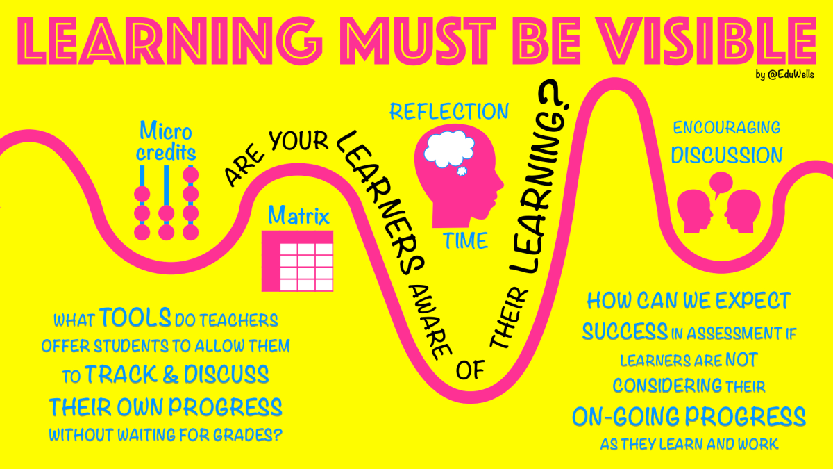 does your classroom make learning visible � eduwells