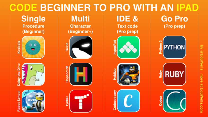 Code Beginner to Pro with iPad-EduWells