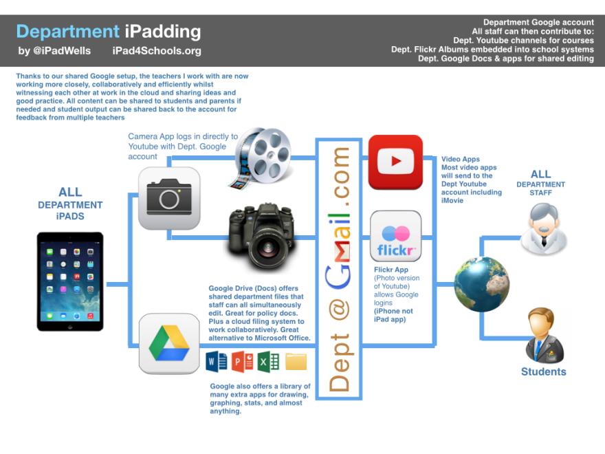 Department iPadding 2014