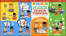 Design Thinking - EduWells