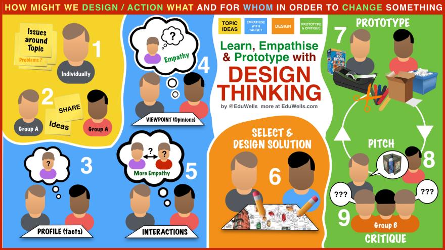 Design Thinking - EduWells