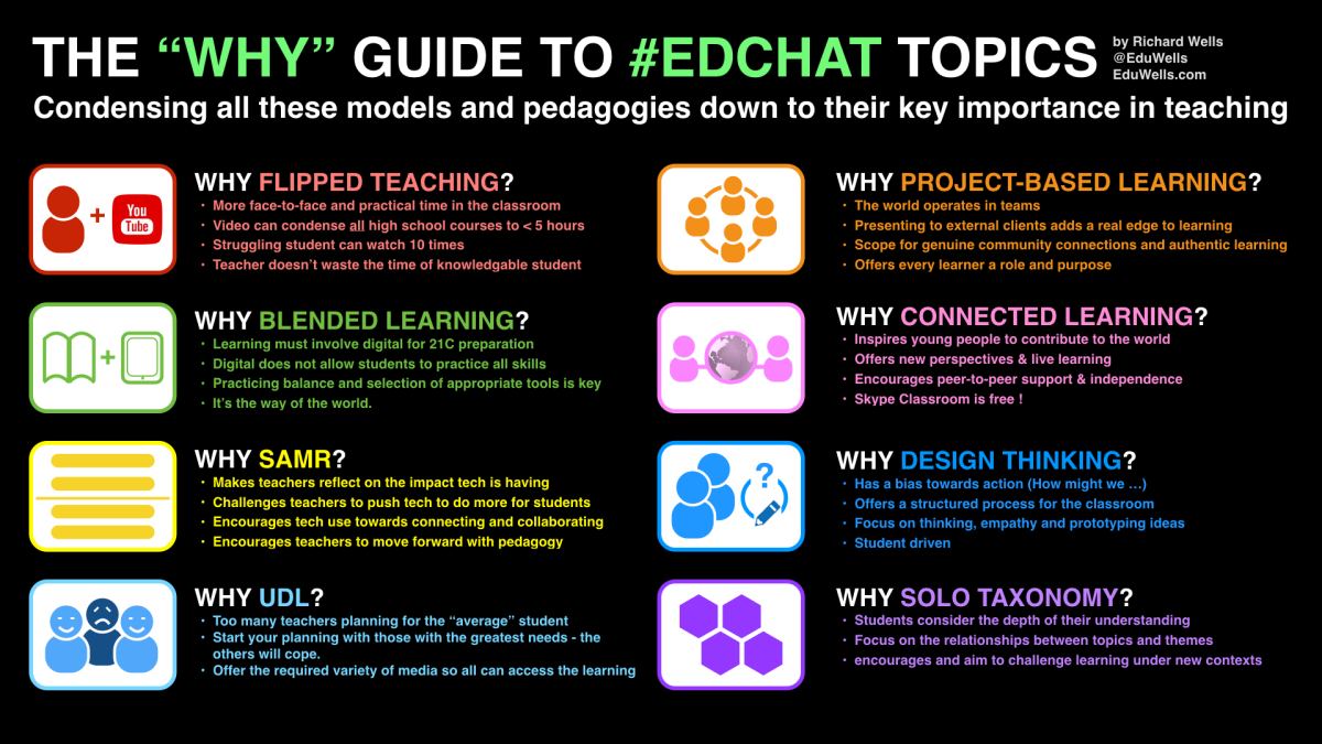 """The """"WHY"""" Guide to #Edchat topics"""