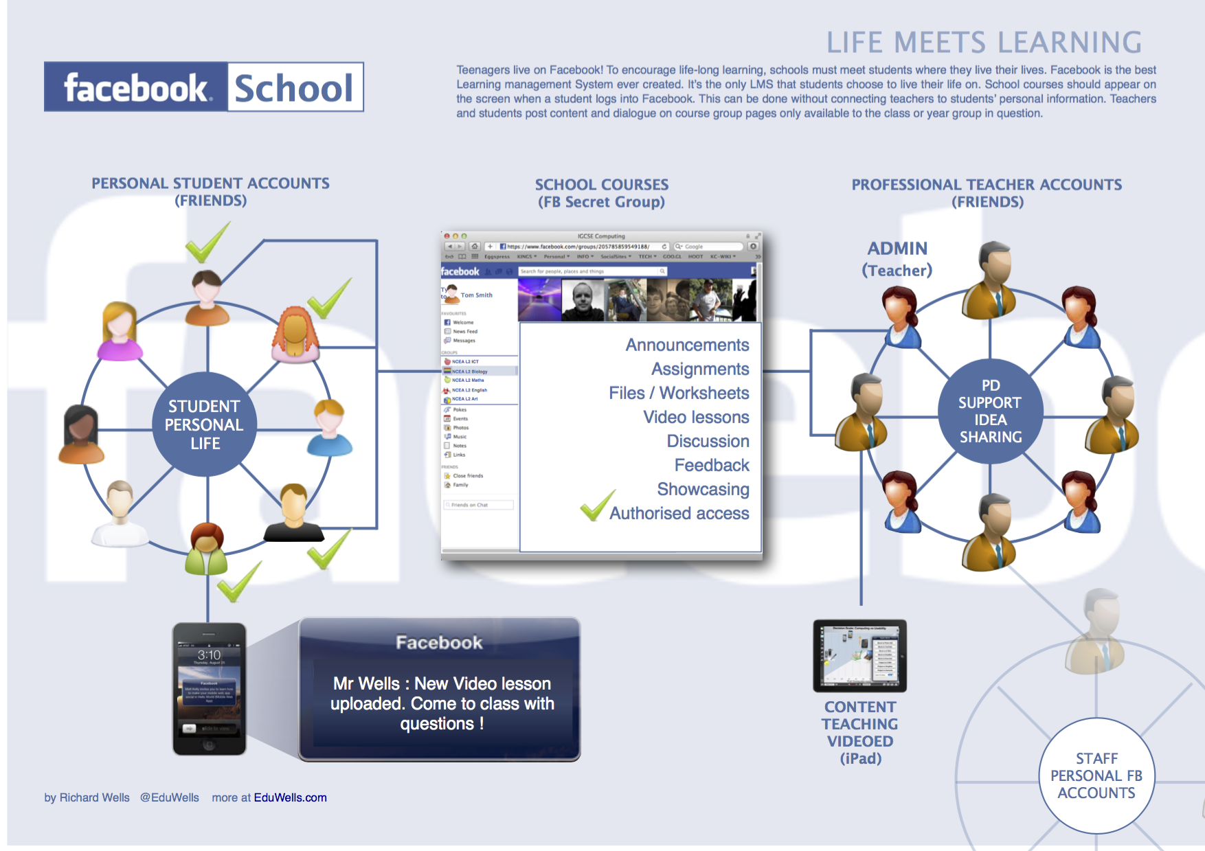 Facebook School