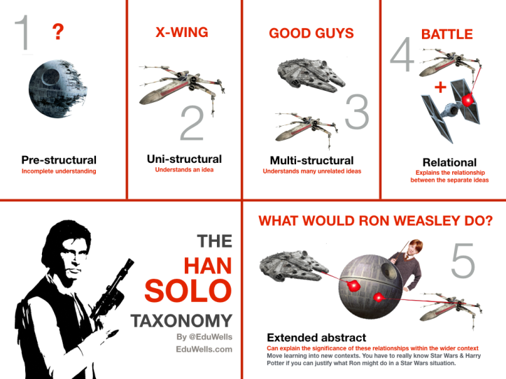 HAN SOLO Taxonomy vs RON-Eduwells