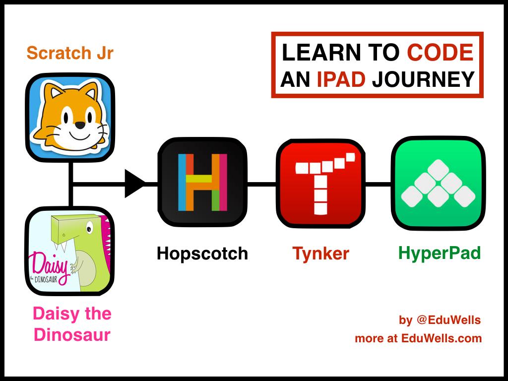 iPad Coding Journey-EduWells