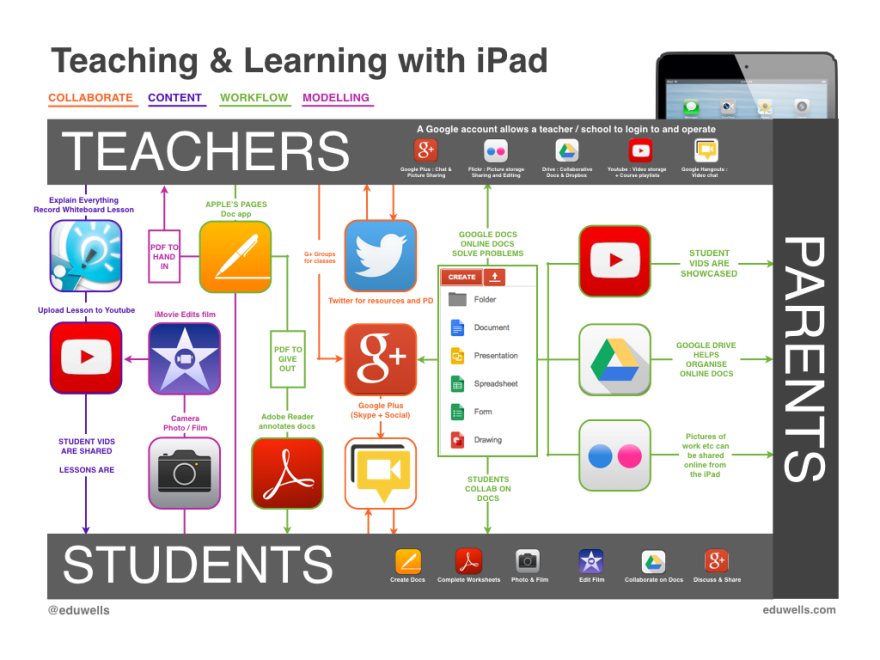 iPad Workflow 2016-EduWells