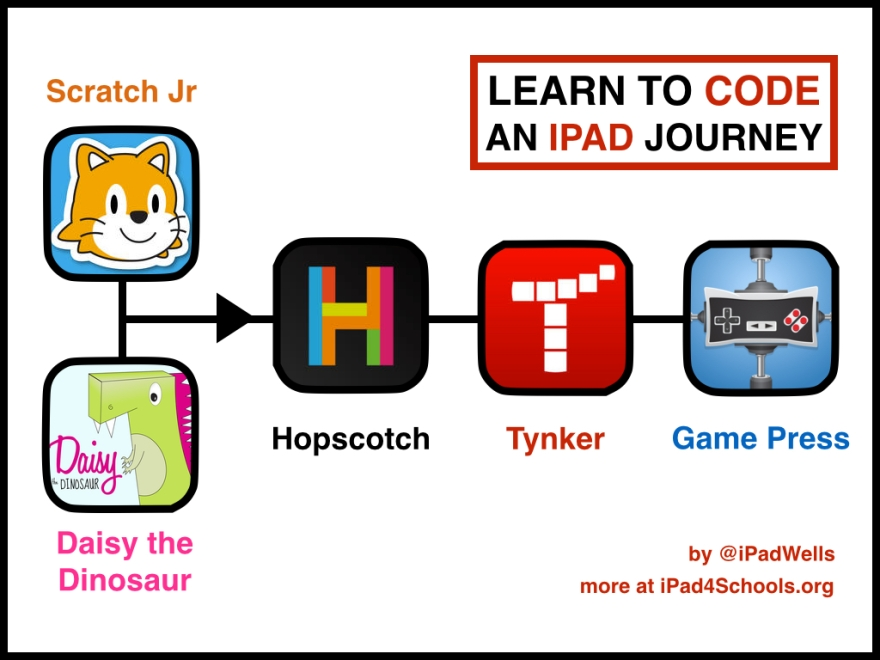 learn-to-code-ipad-journey