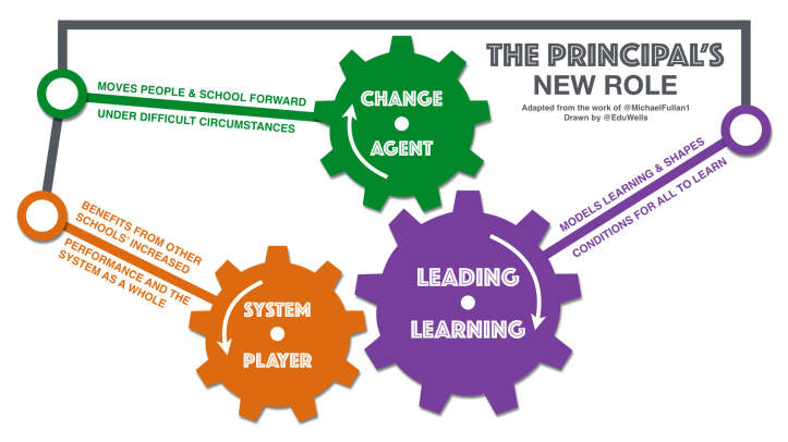 The Principals New Role-EduWells