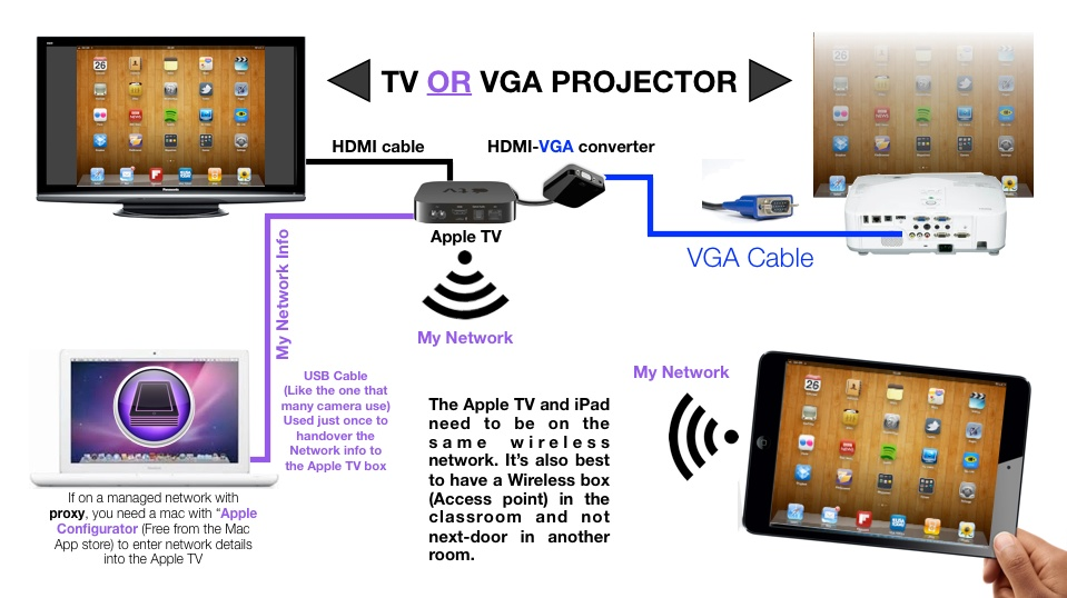 apple tv in schools – eduwells apple tv connections diagram apple earpods wire diagram