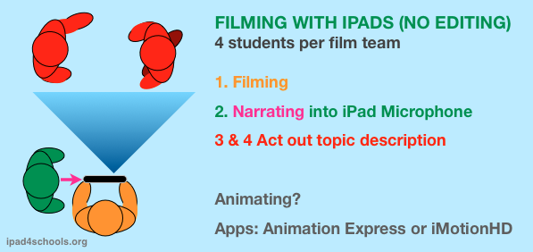 iPad filming-live narration