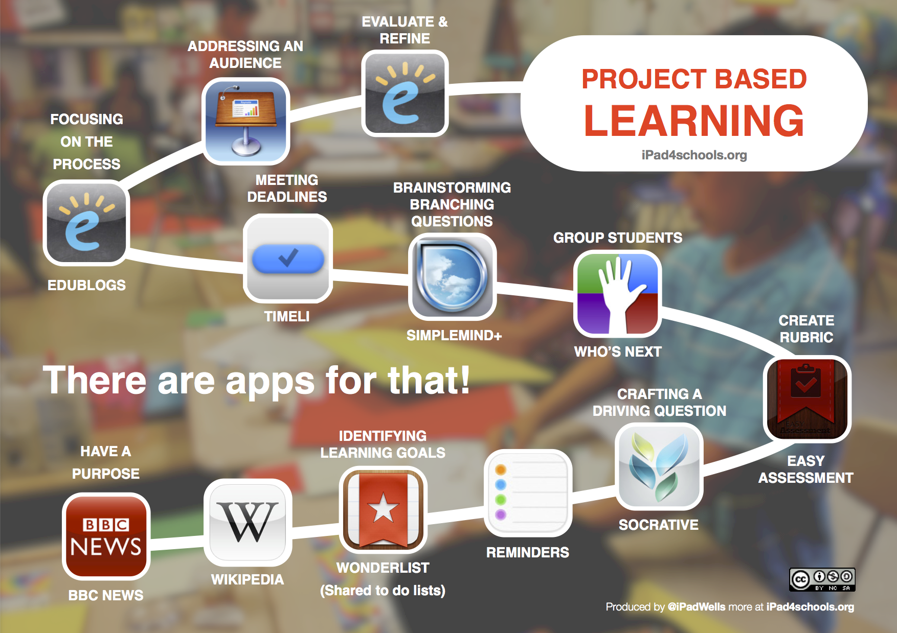 Project Based Learning with iPads