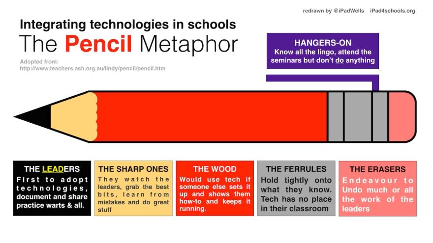 i4s Pencil Metaphor