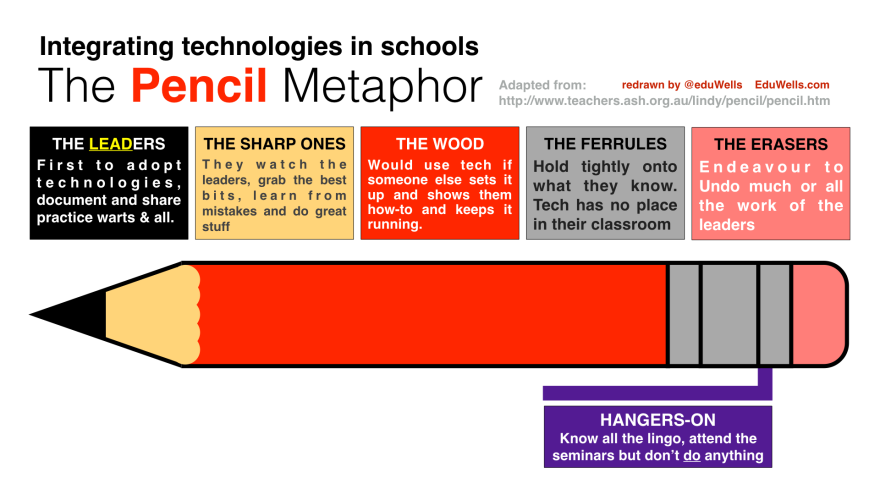 The Pencil Metaphor 2015-@EduWells