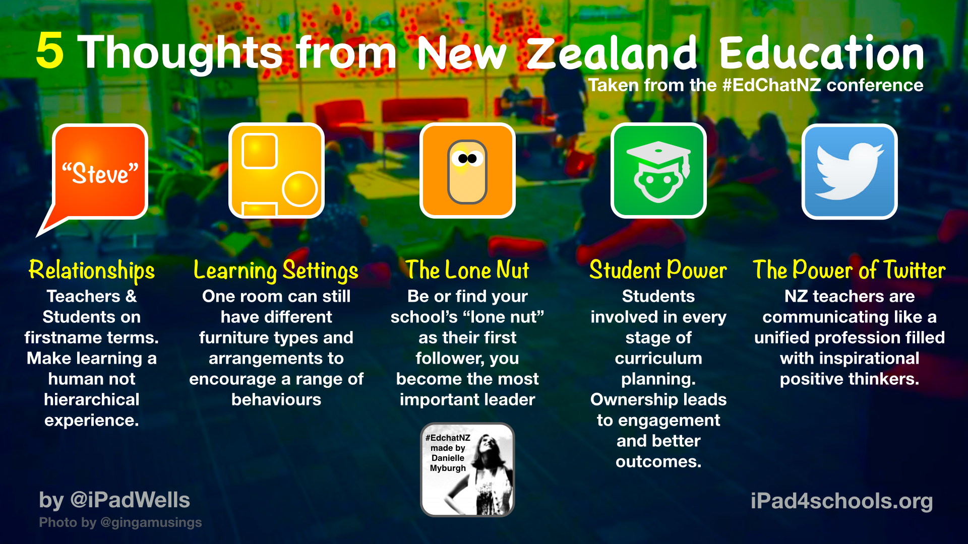 Edchatnz – NZ leads Education – EDUWELLS
