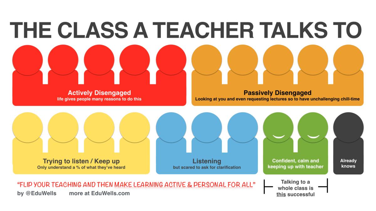 Stop Teaching – Start Learning