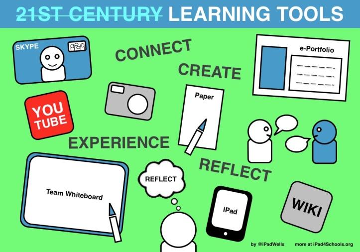 21C Learning Tools-ipadwells