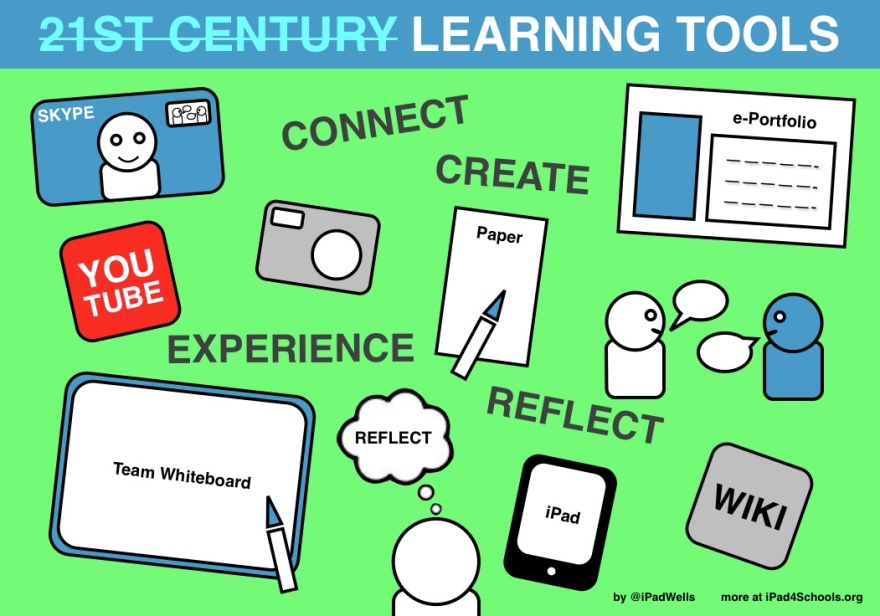 21C Learning Tools-ipadwells