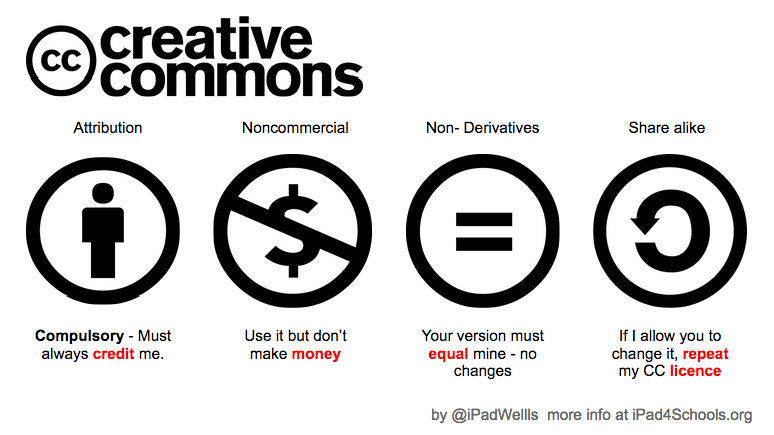 Creative Commons by @iPadWells