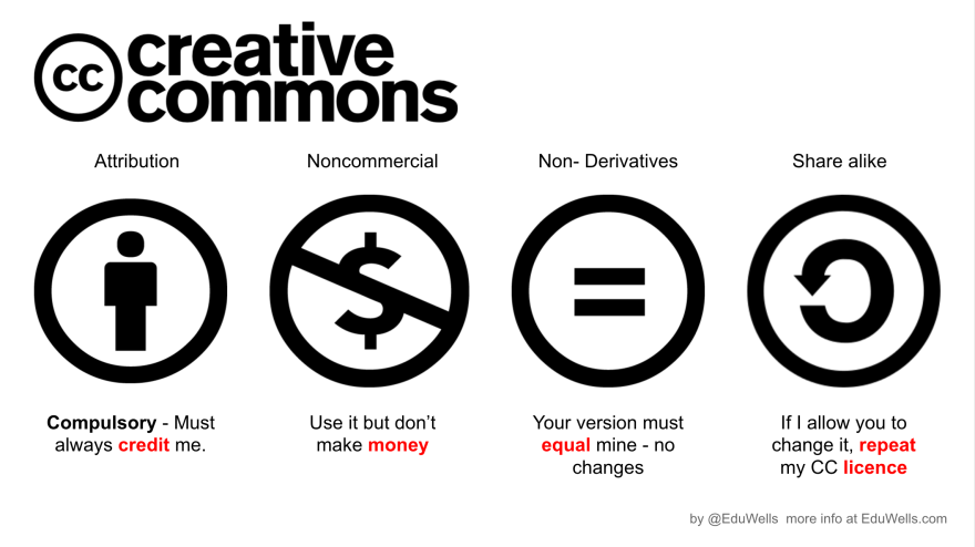 Creative commons-eduwells