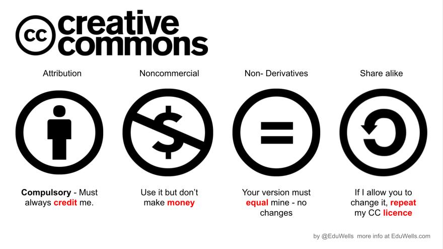 Creative commons-eduwells