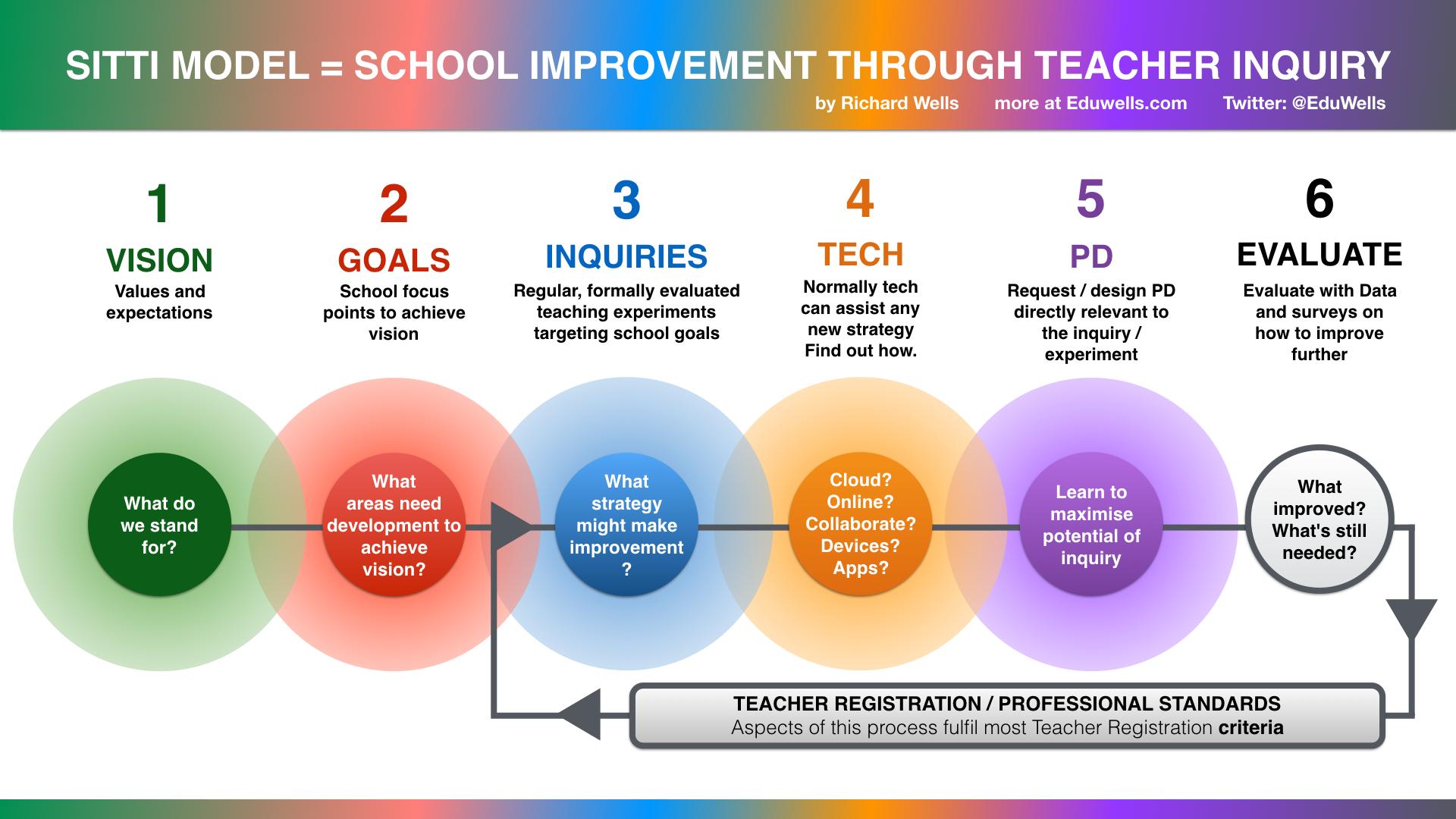 Sitti School Improvement Through Teacher Inquiry Eduwells