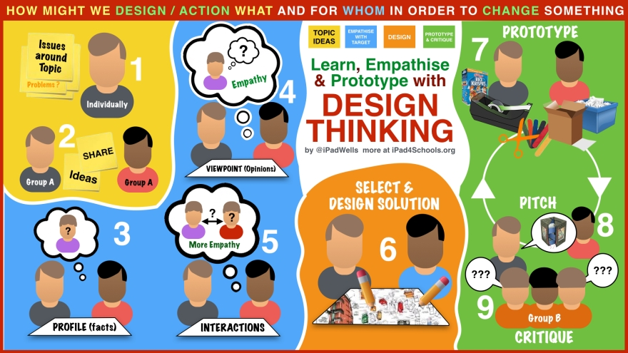 Design-Thinking-iPadWells
