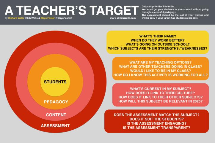 A TEACHER'S TARGET-EduWells