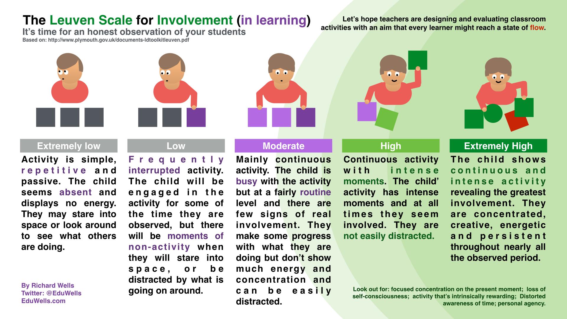 Involvement and Flow - @EduWells