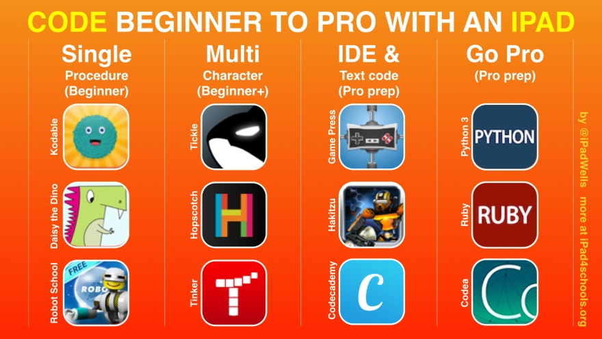 Code Beginner to Pro with iPad