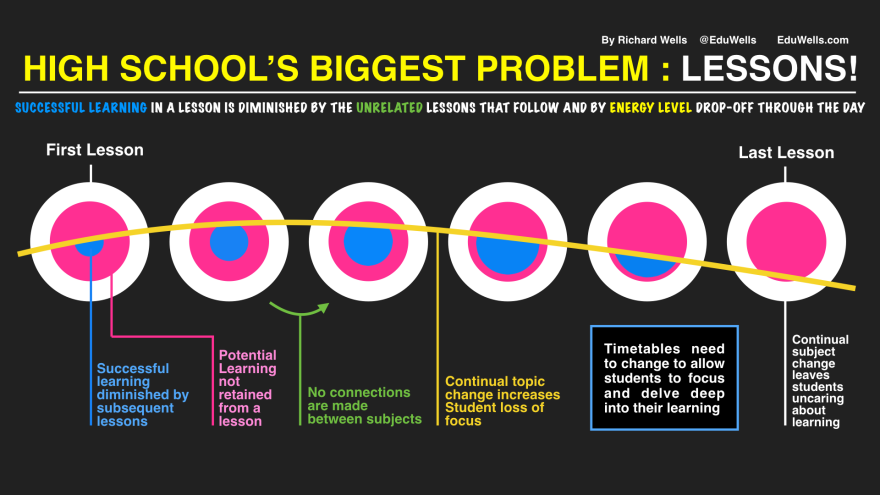 High School's Biggest Problem-EduWells