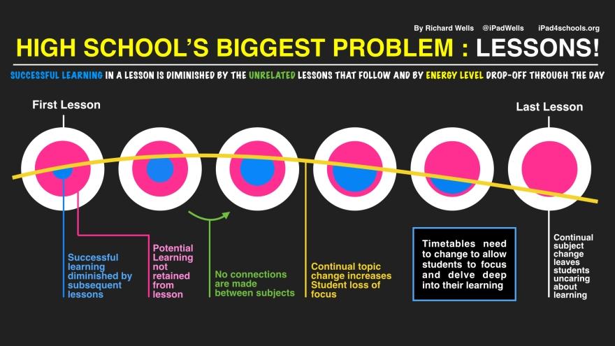 High School's Biggest Problem