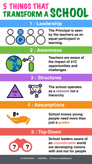 5 things that change a school-EduWells