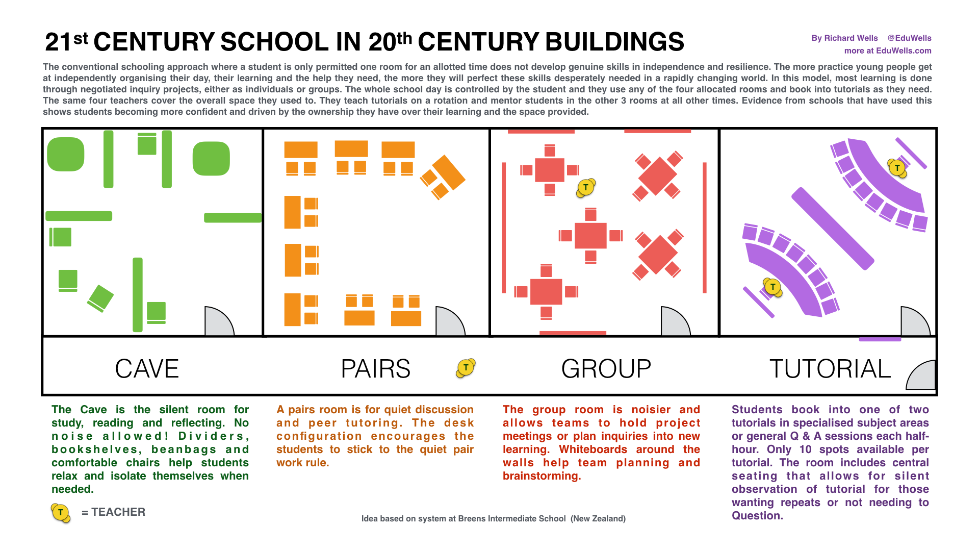 Classroom Layouts ~ Hey teacher would you be a student eduwells