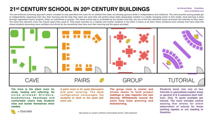 21C Classroom Layout