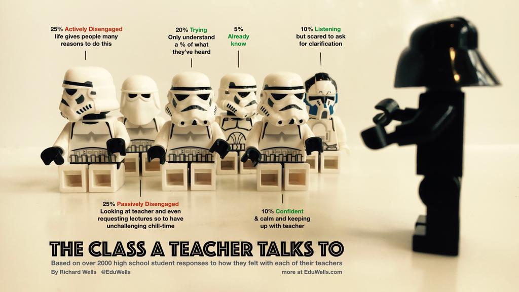 Stop Teaching Start Learning Eduwells