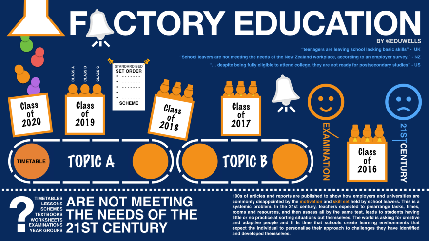 Factory Education-EduWells