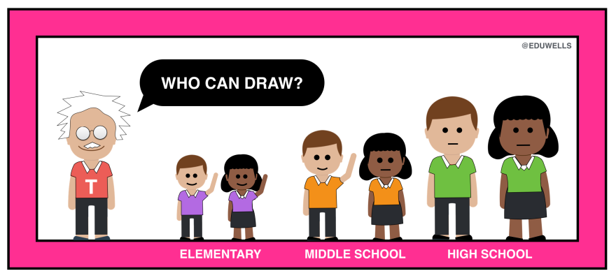 who-can-draw-eduwells