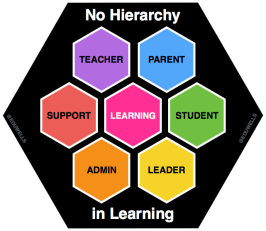 no_hierachy_in_learning-eduwells