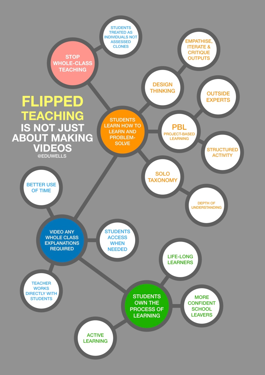 Flipped Teaching is NOT about making videos