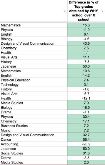 Why School vs X School - eduwells