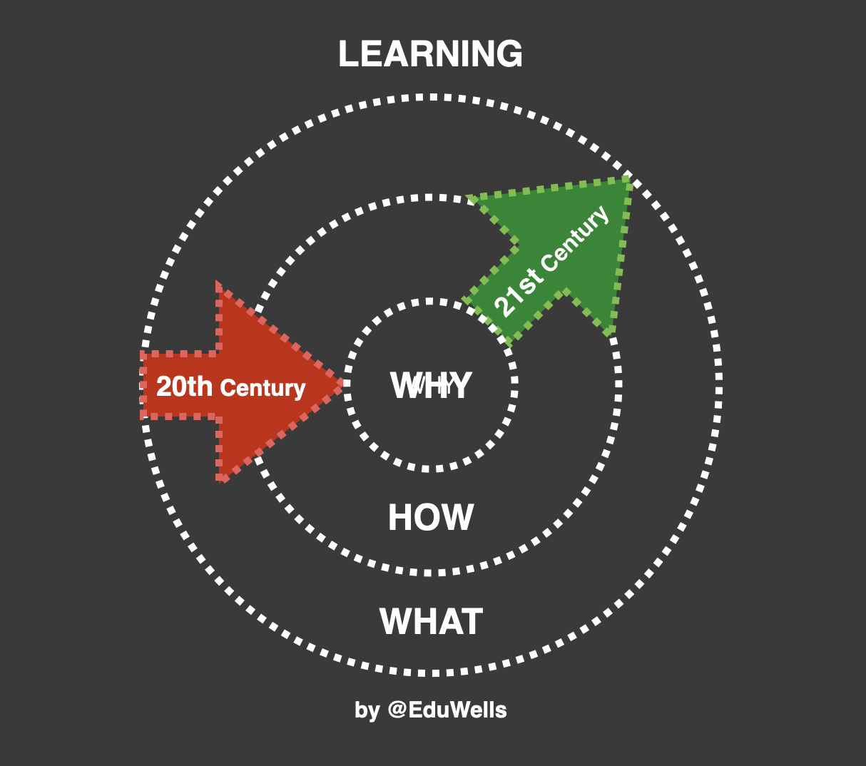 Design Thinking – A scaffold for all Learning