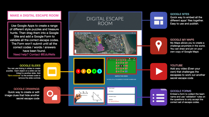 Richard Wells' graphic associated with the creation of digital escape rooms